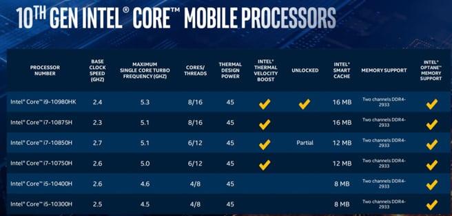 Danh sách các CPU Comet Lake-H thời điểm mới công bố.